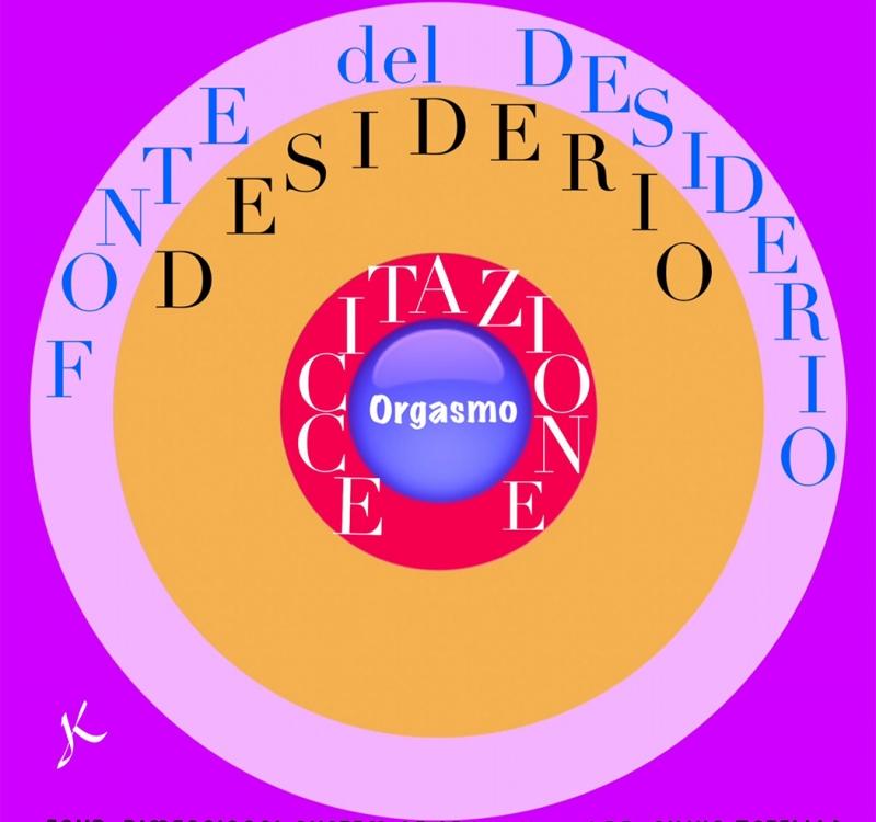Disfunzioni sessuali maschili nel sistema delle 4 dimensioni dell'orgasmo.